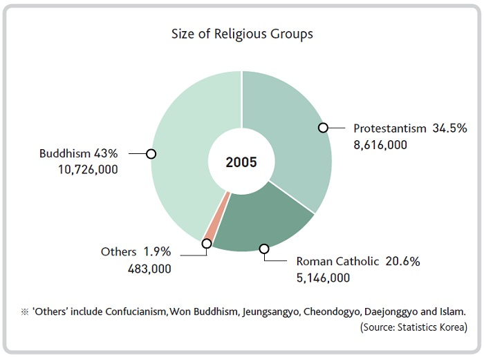 Diversity in Religious Life. Now rapidly on its way to becoming a multi-ethnic, multi-cultural, and multireligious society, Korea protects religious diversity by law. People in Korea are free to lead a religious life according to their own choice and convictions, whether as followers of one of the major religions, namely, Christianity, Buddhism, Confucianism, and Islam, or as adherents of Korean native religions such Won Buddhism and Cheondogyo.